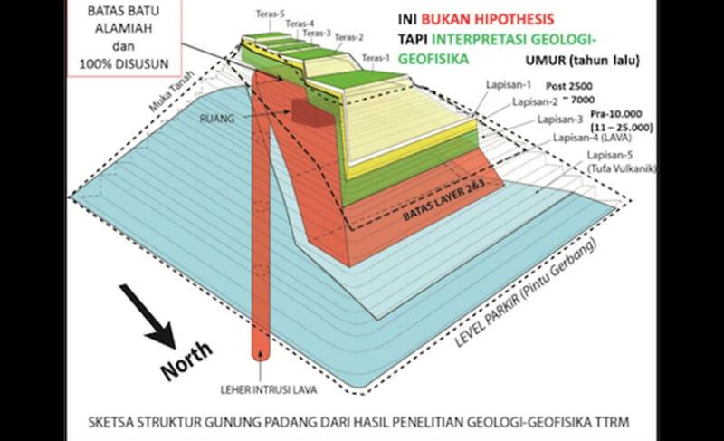 Sketsa Umur Lapisan Gunung Padang